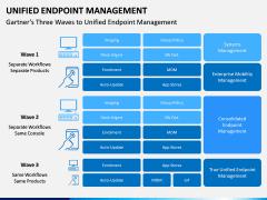 Unified Endpoint Management PPT Slide 9