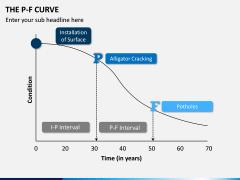 P-F Curve PPT Slide 6