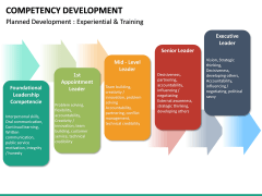 Competency Development PPT slide 32