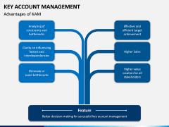 Key Account Management PPT Slide 27