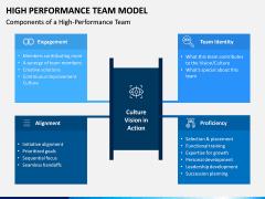 High Performance Team Model PPT Slide 8