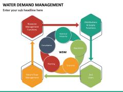 Water Demand Management PPT Slide 14