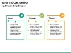 Input Process Output PPT slide 22