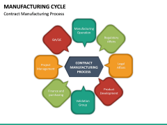 Manufacturing Cycle PPT Slide 22