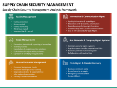 Supply Chain Security Management PPT Slide 16