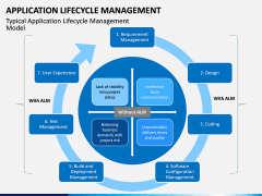 Application Lifecycle Management PPT Slide 10