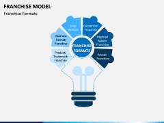 Franchise Model PPT Slide 3