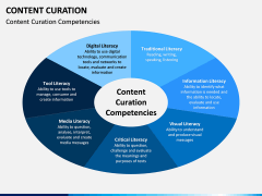 Content Curation PPT Slide 16