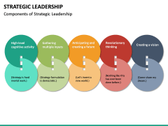 Strategic Leadership PPT Slide 18