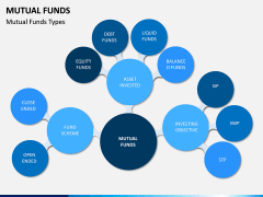 Mutual Funds PPT Slide 5