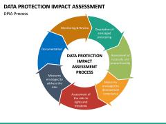 Data Protection Impact Assessment (DPIA) PPT Slide 16
