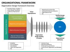 Organizational Framework PPT Slide 16