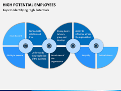 High Potential Employees PPT Slide 10