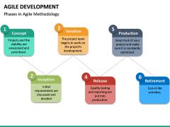 Agile Development PPT Slide 26