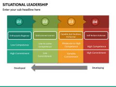 Situational Leadership PPT Slide 29