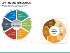Continuous Integration PPT Slide 18