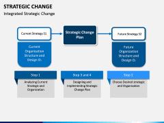 Strategic Change PPT slide 8