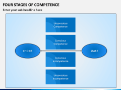 Four Stages of Competence PPT Slide 4