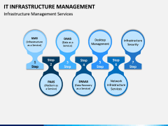 IT Infrastructure Management PPT Slide 10