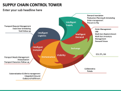 Supply Chain Control Tower PPT Slide 22