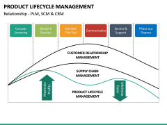 Product Life-cycle Management PPT Slide 22