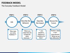 Feedback Model PPT Slide 6