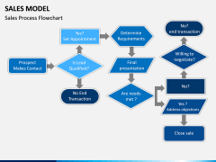 Sales Model PPT Slide 11