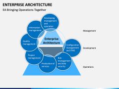 Enterprise Architecture PPT Slide 3