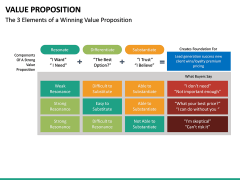 Value Proposition PPT Slide 41