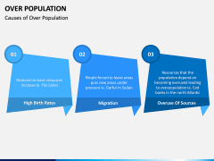 Over Population PPT Slide 6