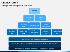 Strategic Risk PPT Slide 4