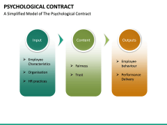 Psychological Contract PPT Slide 24