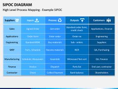 SIPOC diagram PPT slide 15
