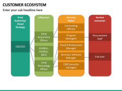 Customer Ecosystem PPT Slide 27