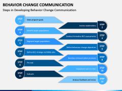 Behavior Change Communication PPT Slide 4