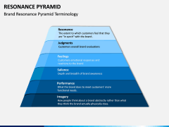 Resonance Pyramid PPT Slide 3