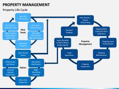 Property Management PPT Slide 10