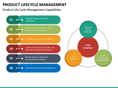 Product Life-cycle Management PPT Slide 27