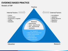 Evidence Based Practice PPT slide 6