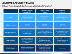 Customer Advisory Board PPT Slide 12