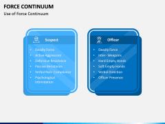 Force Continuum PPT Slide 10