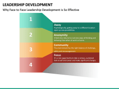 Leadership Development PPT Slide 24