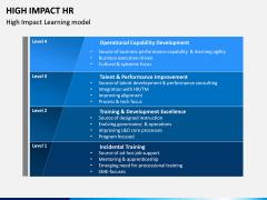 High Impact HR PPT Slide 7