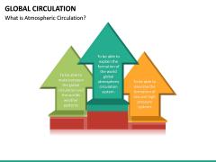 Global Circulation PPT Slide 10