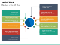 100 Day Plan PPT Slide 36