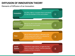 Diffusion of Innovation Theory PPT Slide 11
