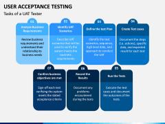 User Acceptance Testing PPT Slide 9