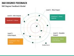 360 Degree Feedback PPT Slide 27