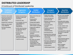 Distributed Leadership PPT Slide 9