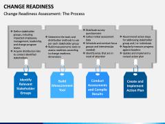 Change Readiness PPT Slide 7